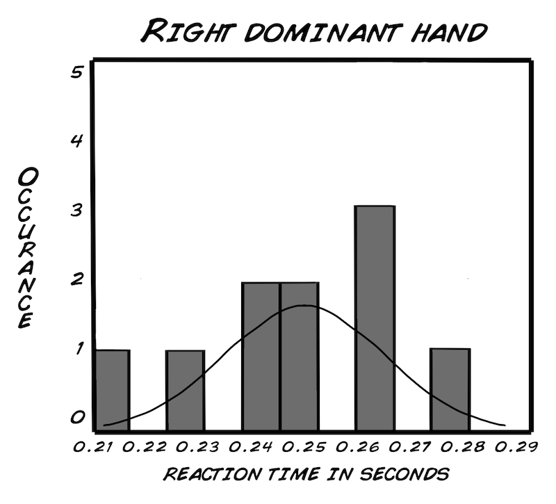 Experiment Debunking The P Value With Statistics