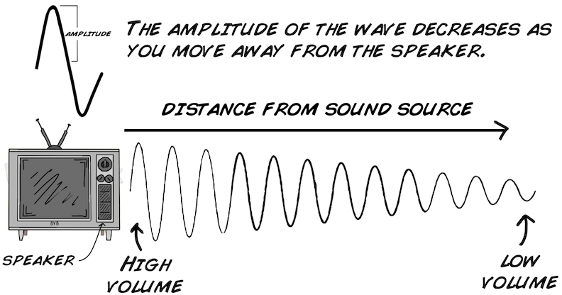 comparing measurements of the speed of sound Comparing annoying sounds under different conditions sound measurements also give a clear indication of  sound measurement purposes, this speed is expressed 4 as 344 meters per second at room temperature knowing the speed and frequency of a sound, we can.