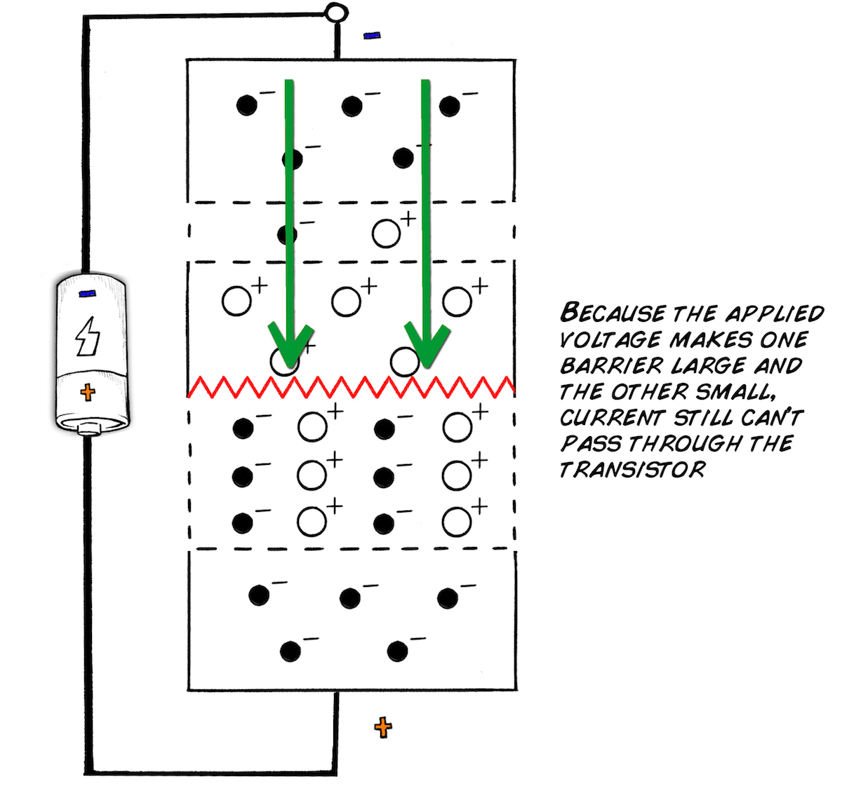 Background Transistor Theory P N Junction Circuit Diagram We Now Have A Device With One And That Acts Like Two Diodes Placed Back To What Would Happen If You Applied Large